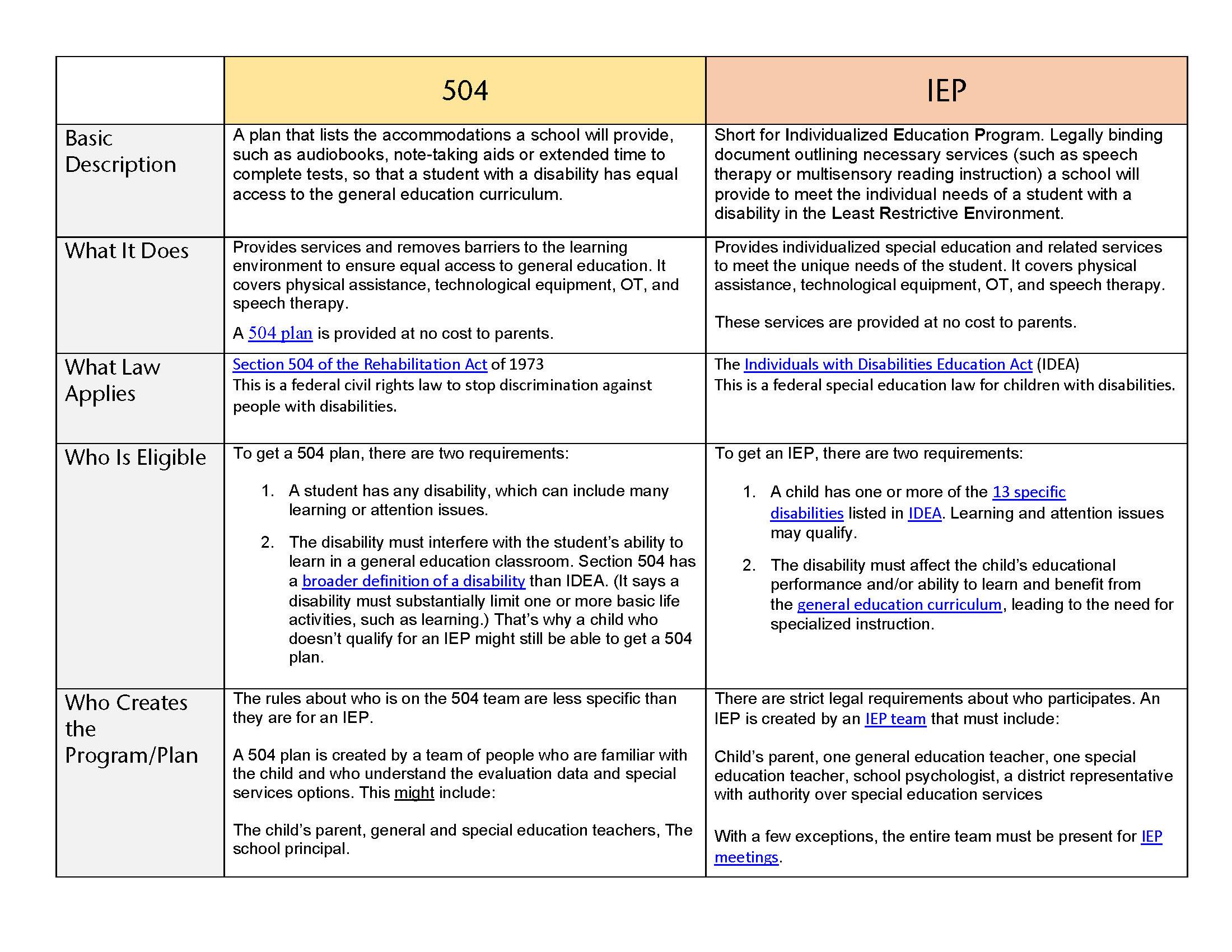 IEP vs 504, Accomodations vs modification charts